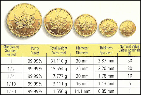 Popular Gold Bullion Coins Of The World Aaron Buys Gold