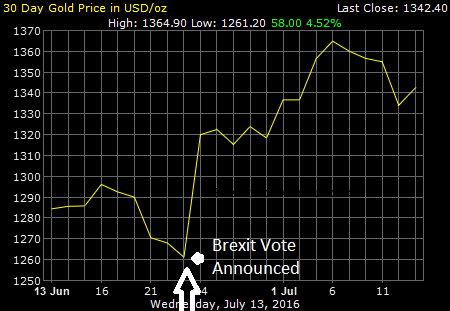 gold price chart post brexit