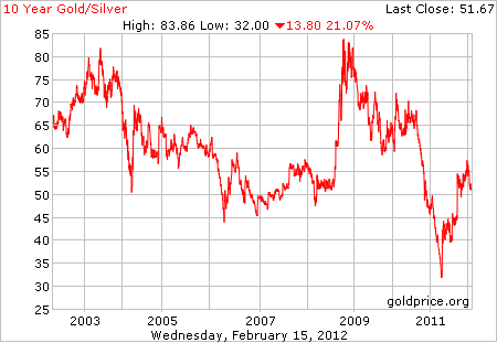 Gold Silver Ratio Chart Gs